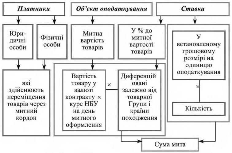 Рис 8 10 структурно логічна схемамита