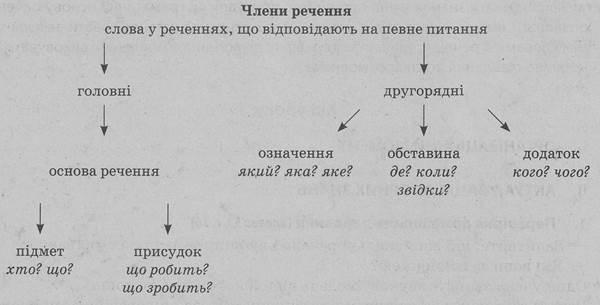 rechennya-po-ukr-mov-kartinki