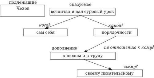 Чехов сам себя воспитал и дал