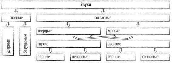 конспект урока по русскому языку по теме морфемный состав слова