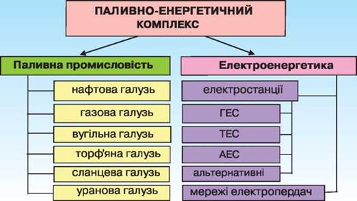 Енергетичний комплекс як перспективна складова