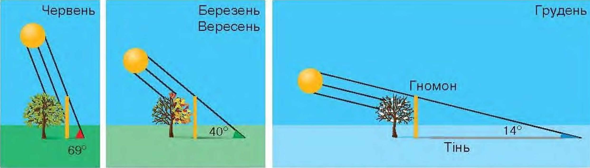 Фото сонце опівдні 12 фотография