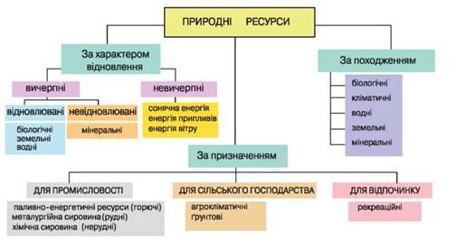 схема класифікації природних ресурсів