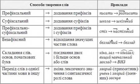Змінювання і творення слів. Основні способи словотворення ... 34ece6c00affb