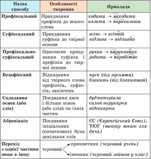 ОСНОВНІ СПОСОБИ СЛОВОТВОРЕННЯ - Словотвір. Орфографія - Українська ... 9584261dd3014