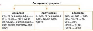 Яку синтаксичну роль можуть виконувати однордн член