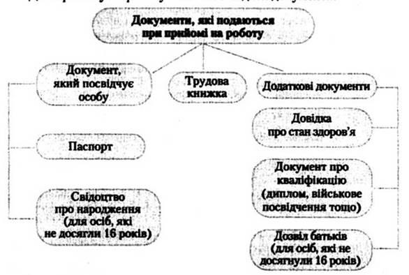 Правознавство (Наровлянський) 10 клас | шкільні підручники онлайн