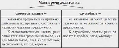 Самостоятельные части речи изменяются схема 4 класс
