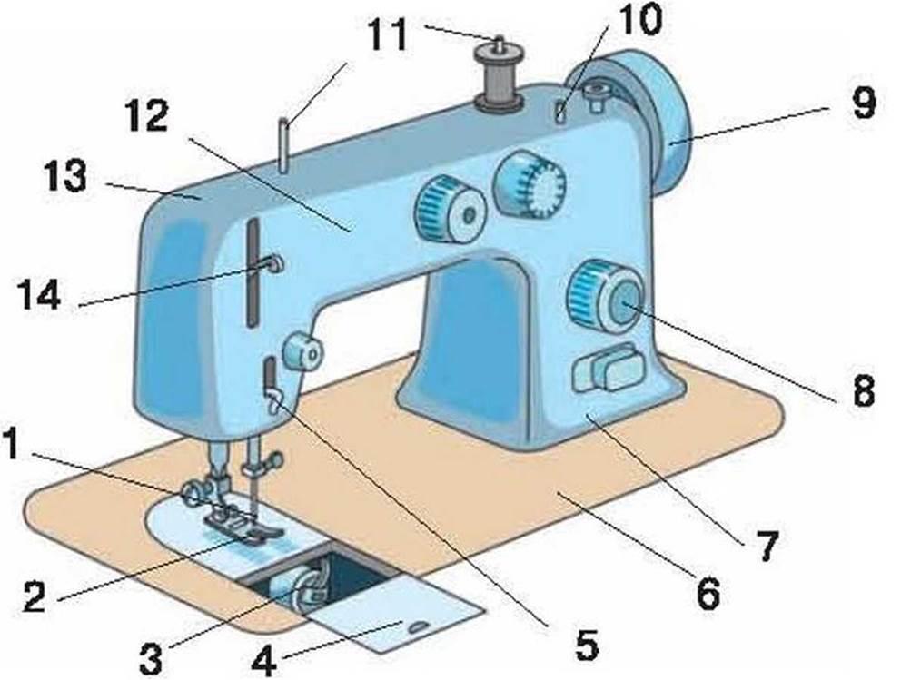 Картинка швейной машины и ее детали