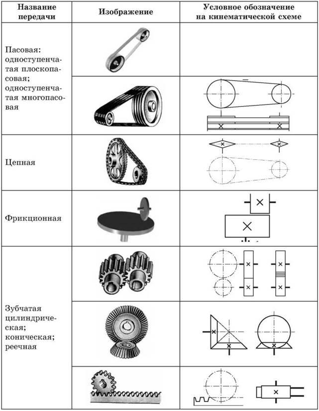 Кинематическая схема: 1